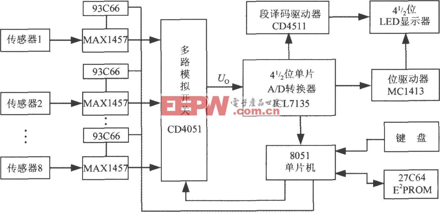 多通道壓力巡檢儀的電路框圖(高精度集成壓力信號調理器MAX1457)