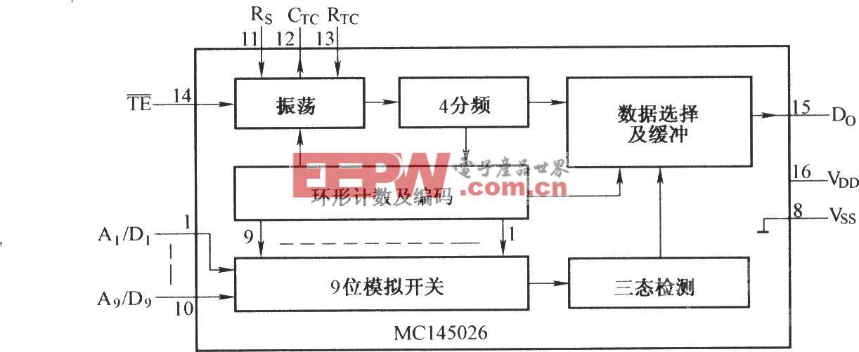 MCl45026的內部結構