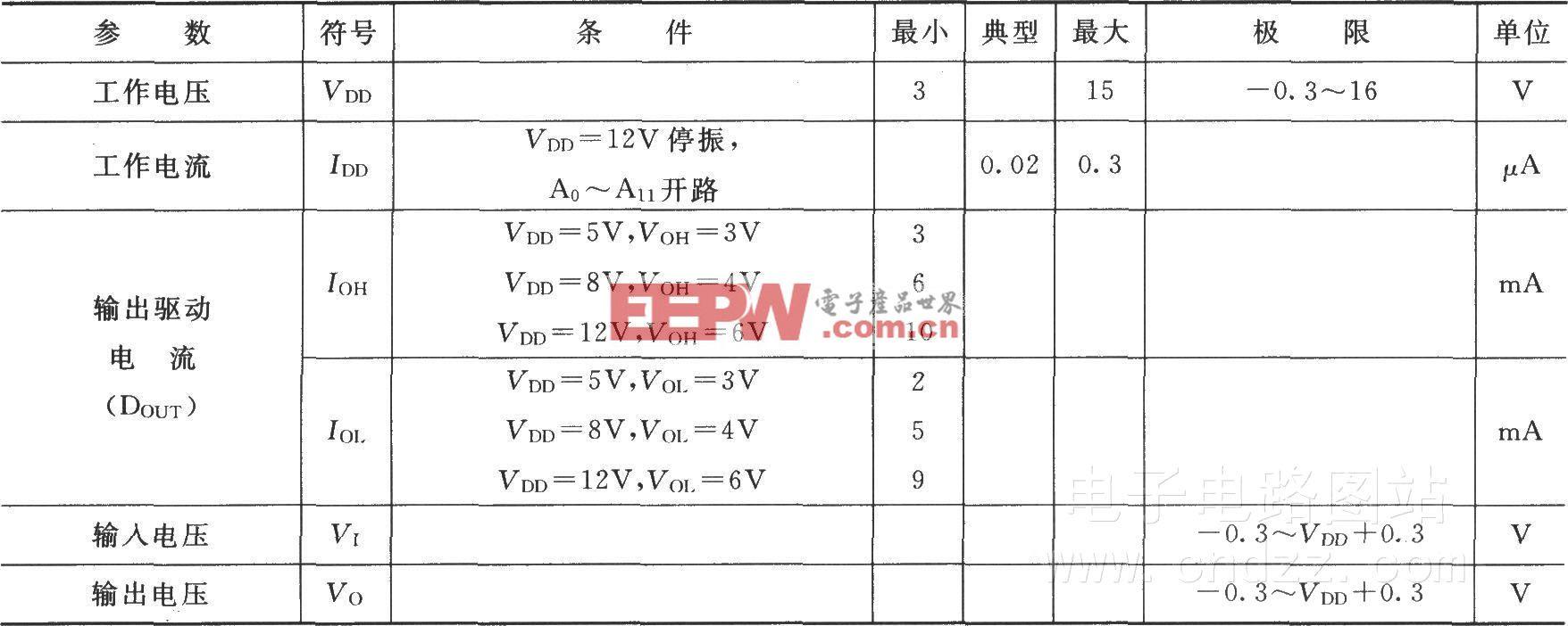 PT2262-IR的参数表
