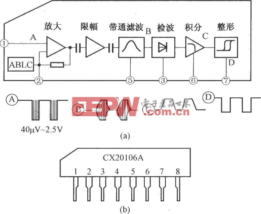 CX20106A的内电路及引脚功能