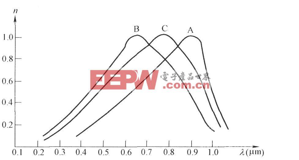 光电三极管的光谱响应曲线