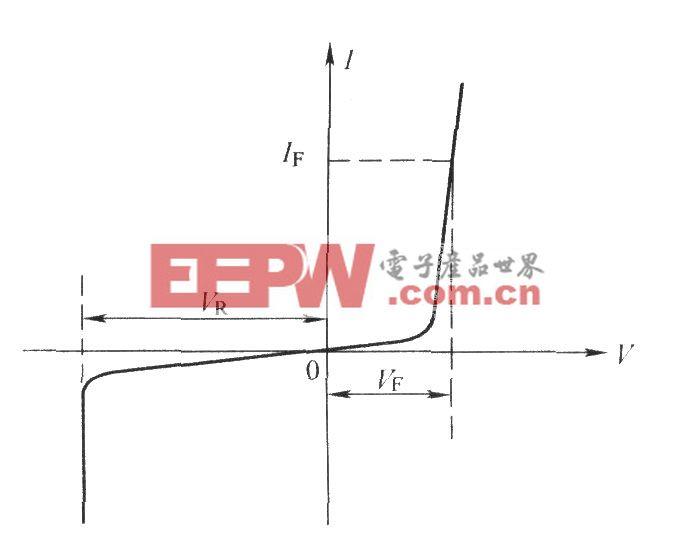 红外发光二极管的伏安特性曲线
