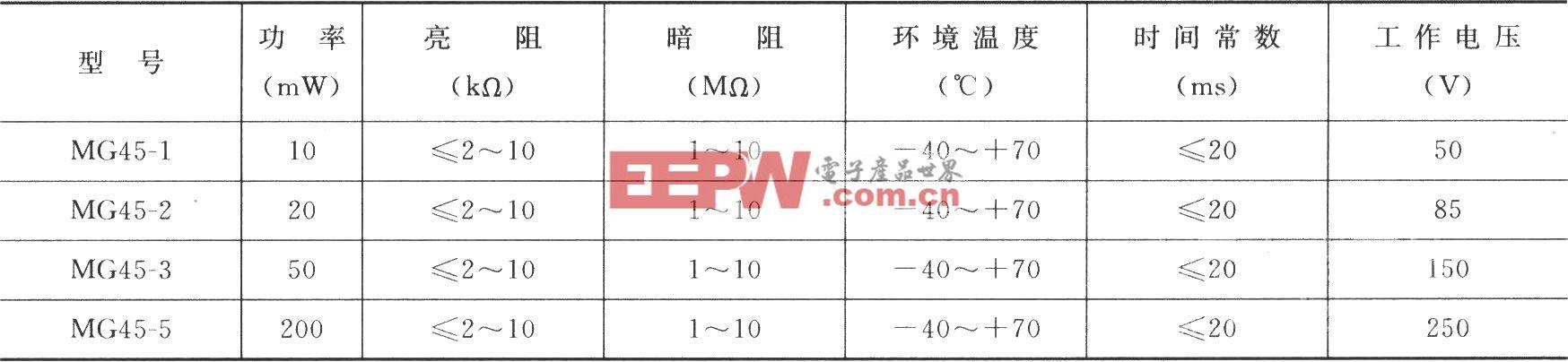 MG45光敏电阻参数表