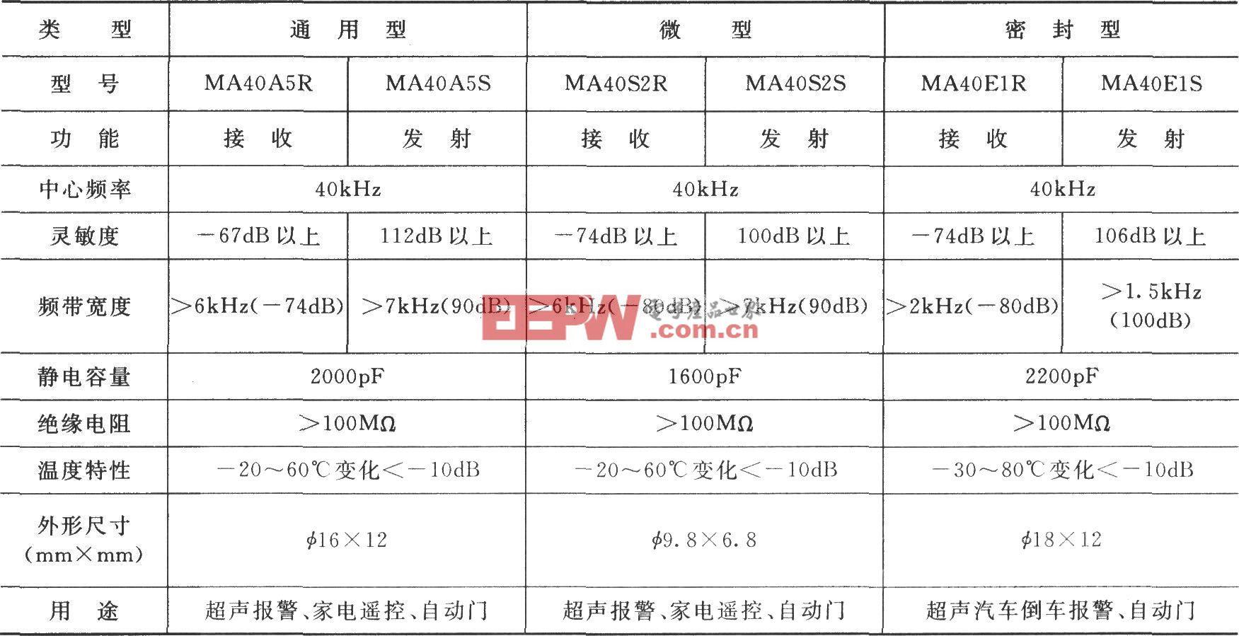 日本村田公司超声压电传感器性能表