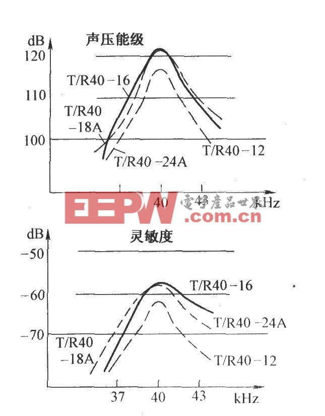 超声传感器的频率特性