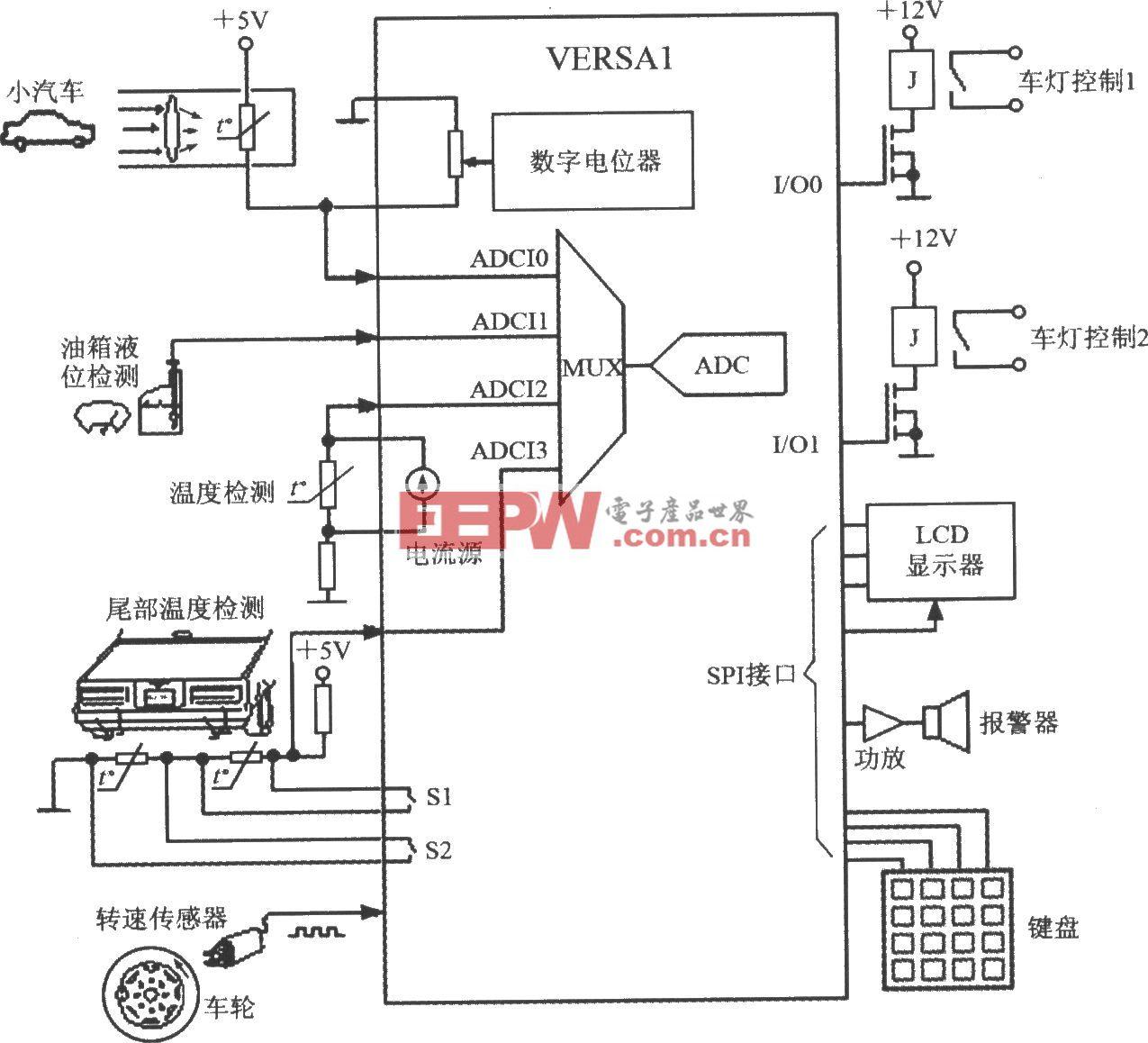 由具有DSP功能的单片数据采集系统VERSA1构成汽车测控系统电路