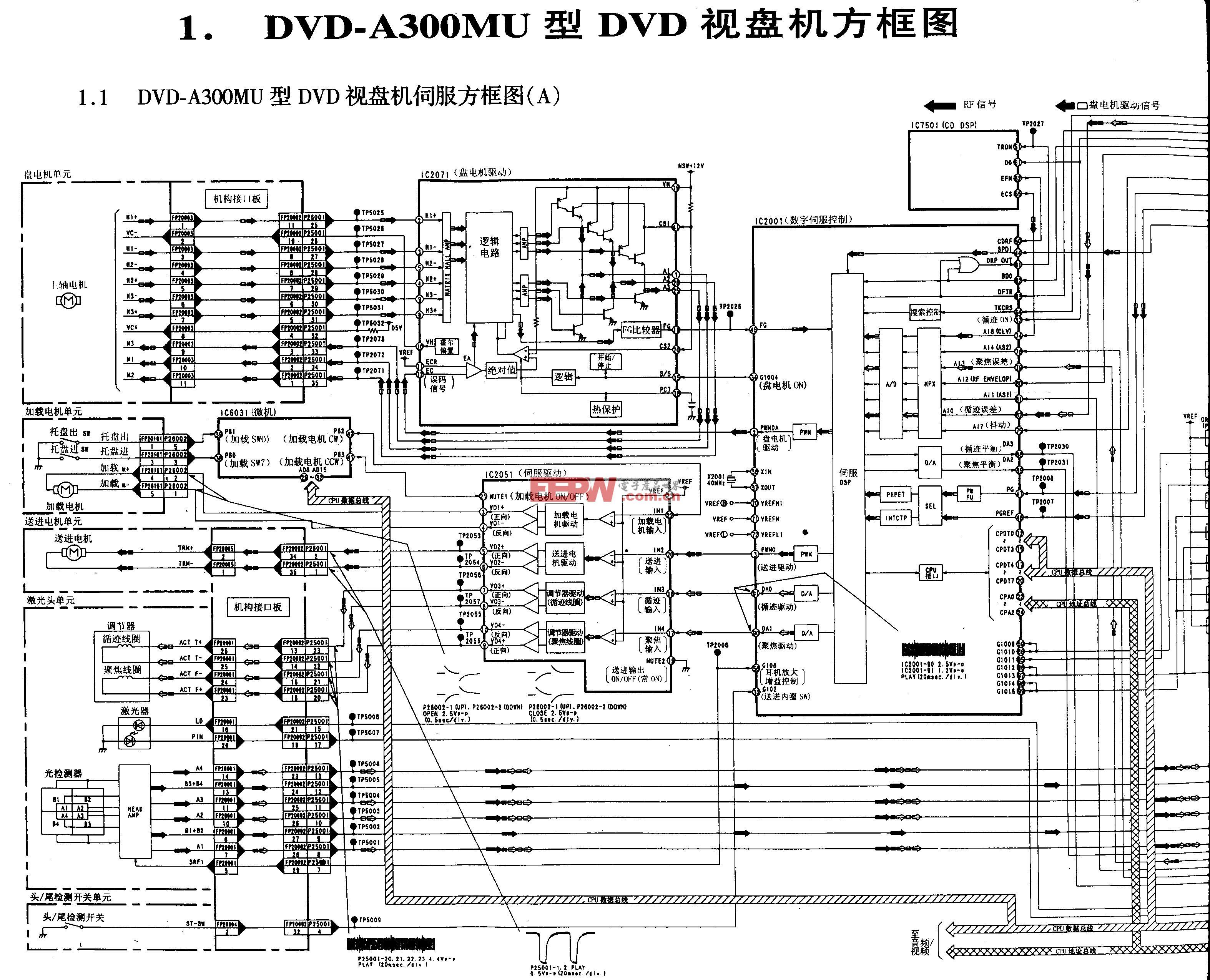 松下DVD-A300MU型DVD-伺服方框图A