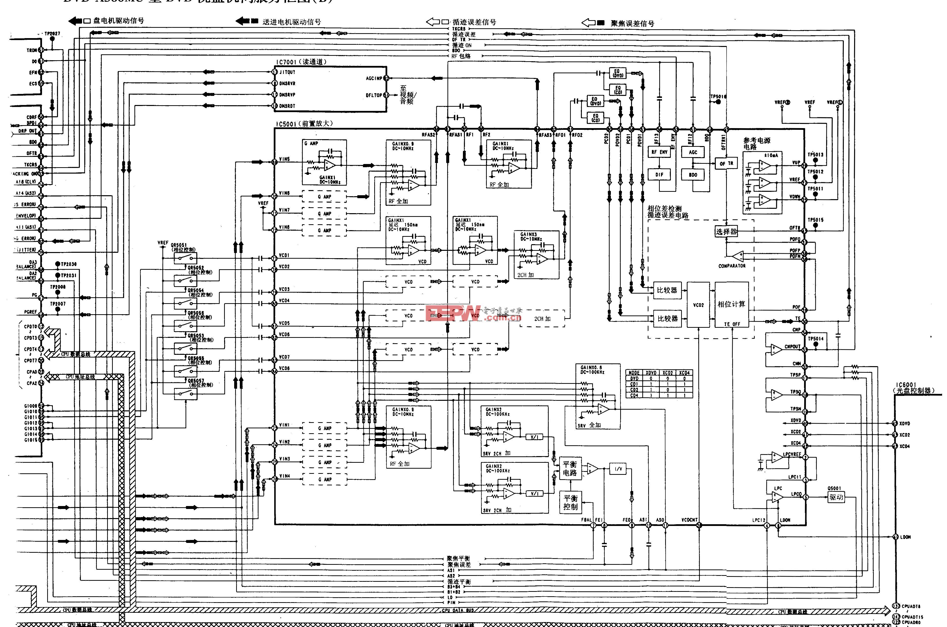 松下DVD-A300MU型DVD-伺服方框图B