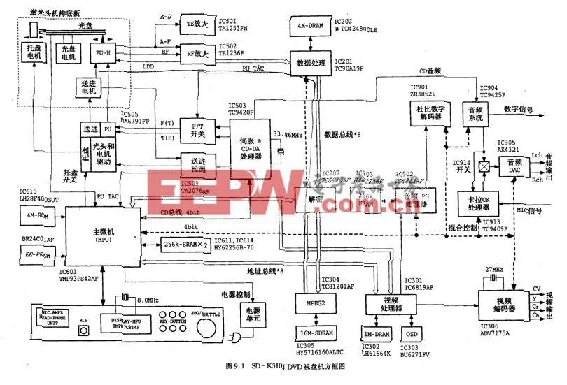 东芝SD-K3101型DVD-整机电路图