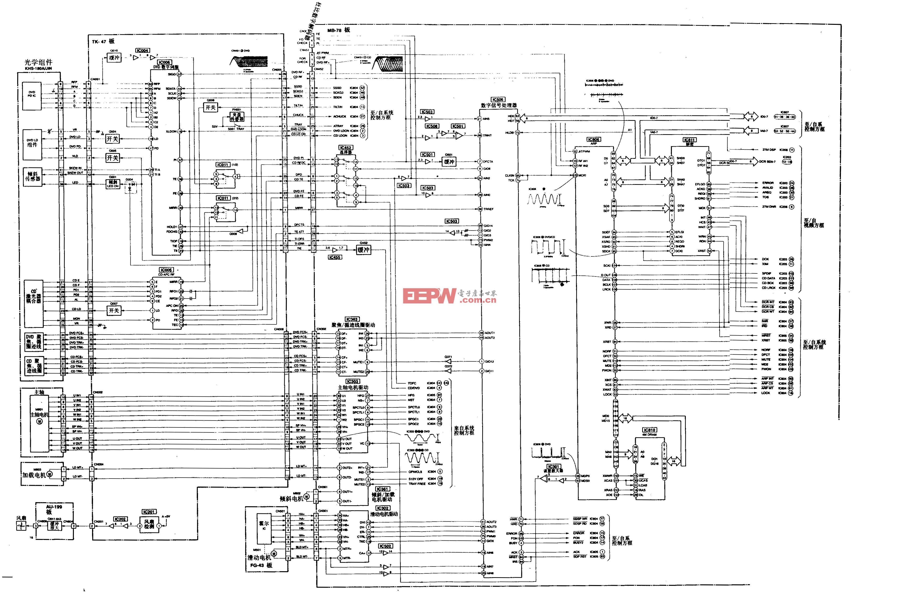 SONY DVP-M35型DVD-RF/伺服方框图