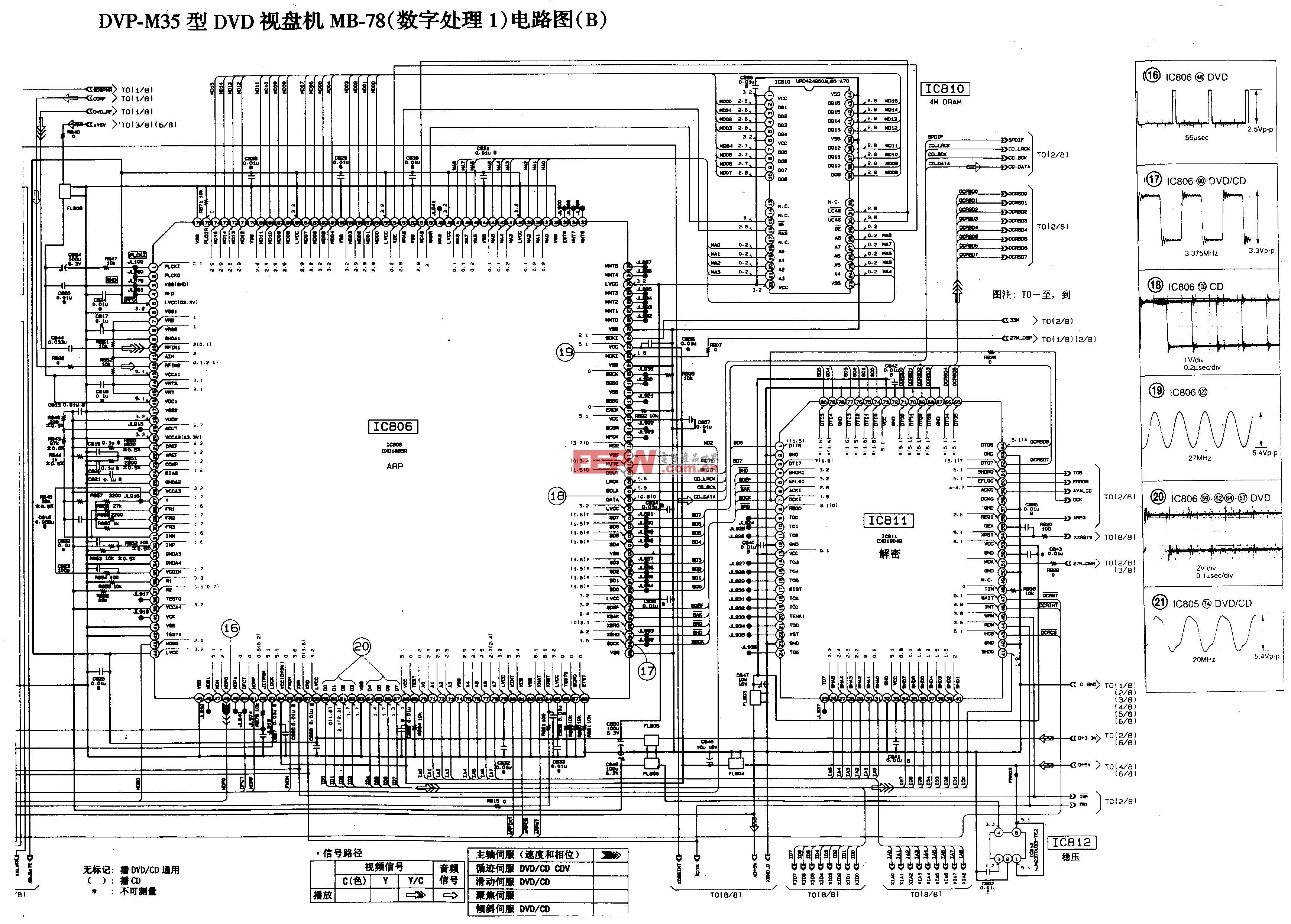 DVP-M35型DVD视盘机MB-78(数字处理1)电路图(B)