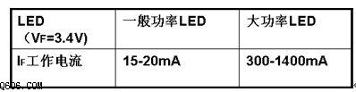 怎样用PT4115来设计LED照明灯具的驱动电源