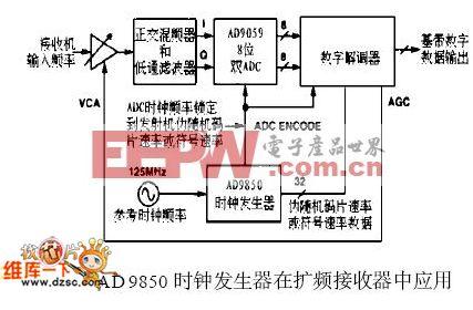 AD9850 在扩频接收器中的应用电路图