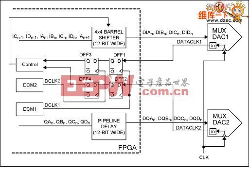 利用FPGA中桶形移位器的实现完成MUX-DAC的同步电路图