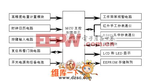 多功能电能表总体结构电路图