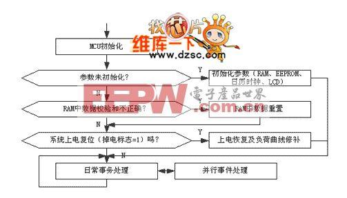 时钟电路主程序流程电路图