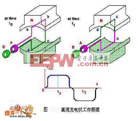 直流发电机的原理模型电路图