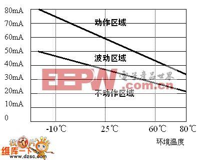 环境温度对不动作电流和动作电流的影响电路图