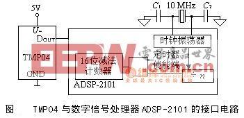 数字信号处理器ADSP-2101的接口电路