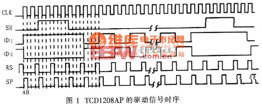 基于FPGA的线阵CCD驱动器设计