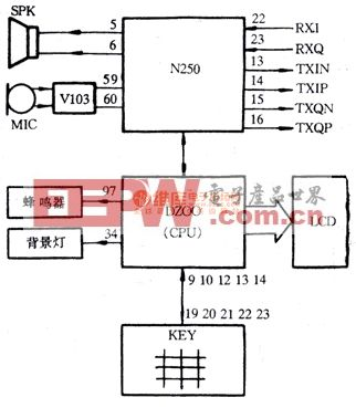 诺基亚6110(5110)型数字移动电话相关部分电路图
