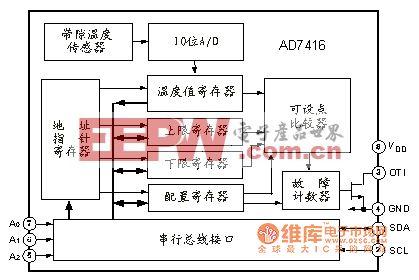 AD7416 器件功能框电路图
