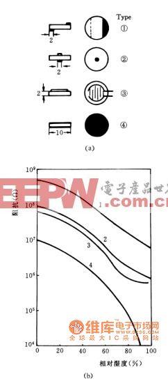 电极的几何形状对α-Fe2O3陶瓷传感器的阻抗特性电路图