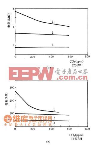 浓度对敏感元件导电率的影响(a)32%RH时