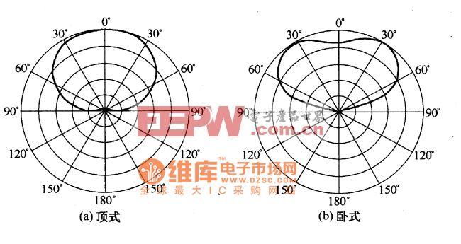 紫外线传感器指向特性电路图