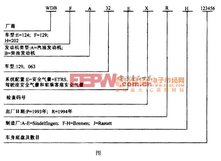 奔驰S320WDB F A32 EXRH 123456标识码电路图