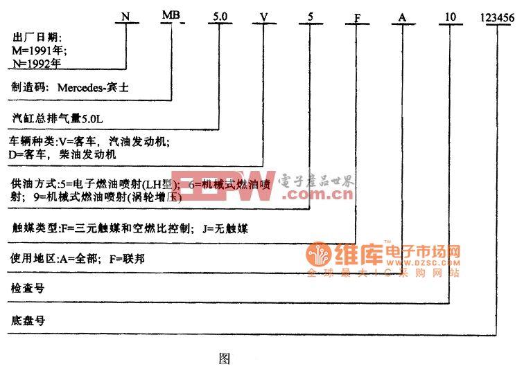 奔驰SEL 500WDB G A51 EXNA 123456标识码电路图