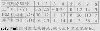 滤波电容变值引起的开关电源异常