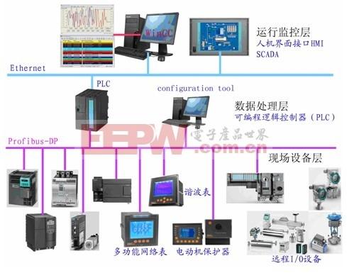 PROFIBUS总线的电能监控管理系统组网方案