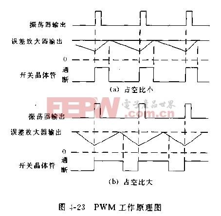 MAX730系列PWM工作波形及输出电压调节方法电路