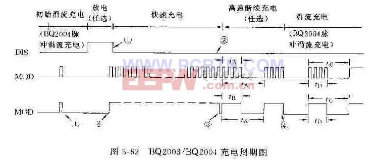BQ2003/BQ2004充电周期