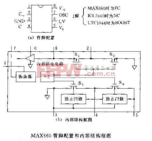 MAX660管脚配置图及内部结构框图