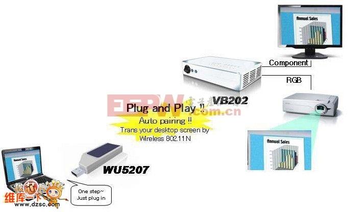 无线高清视频解决方案Wireless to 1080p Display的解决方案