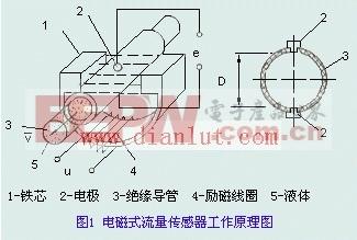 电磁式流量传感器工作原理及电路设计