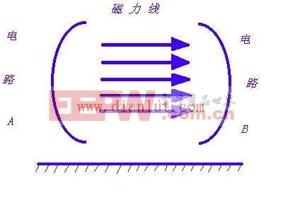 磁场屏蔽图