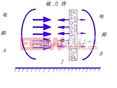 磁场屏蔽改进图