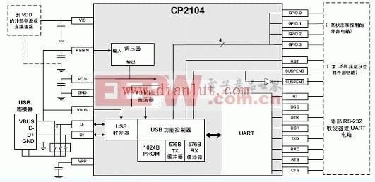 CP2104示例系统框图