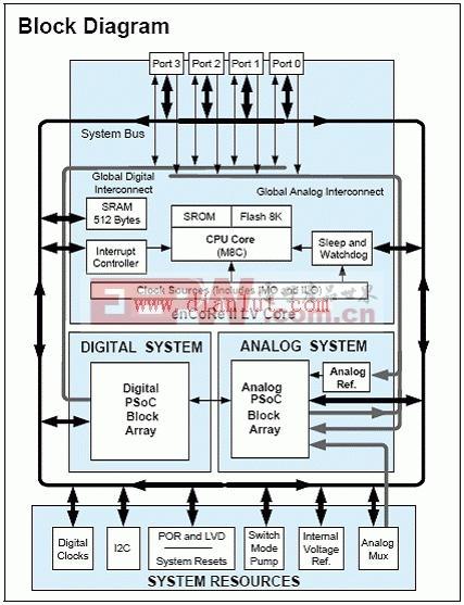 创建CY3664-enCoRe III开发系统方案