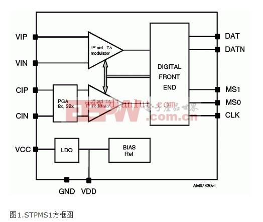 STPMS1方框图
