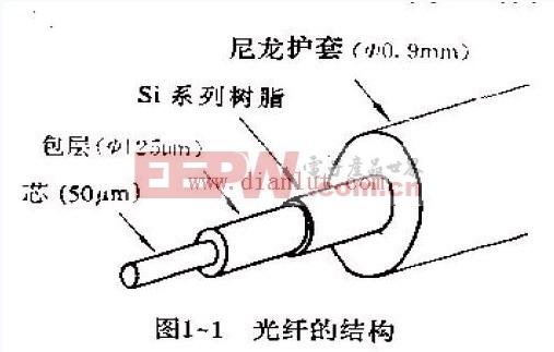 防盗报警电路图 ->光纤传感器    光纤的典型结构是一种细长多层同轴