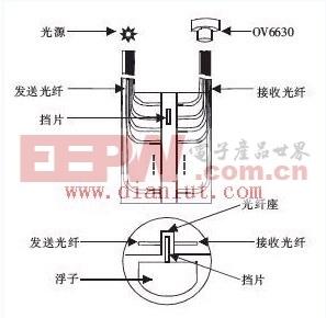 基于OV6630和单片机光纤液位传感电路的研究