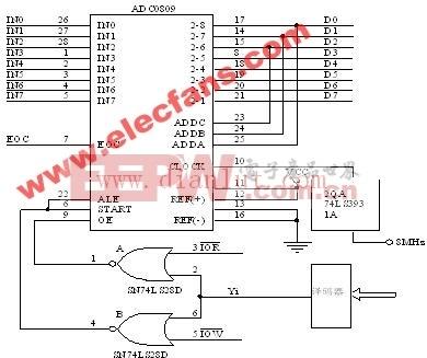 ADC0809多功能接口电路