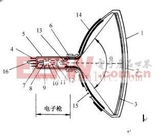 显像管 picture tube 1.概述 显像管是一种电子(阴极)射线管,是电视接收机监视器重现图像的关键器件。它的主要作用是将发送端(电视台)摄像机摄取转换的电信号(图像信号)在接收端以亮度变化的形式重现在荧光屏上。为了高质量地重现图像,要求显像管屏幕尺寸要大,图像清晰度要高,荧光屏有足够的发光亮度。