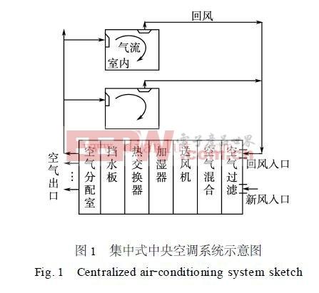 中央空调送风系统节能改造方案及控制器电路原理图