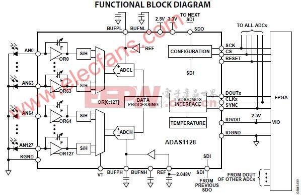ADAS1128应用电路 (128通道、电流数字模数转换器)