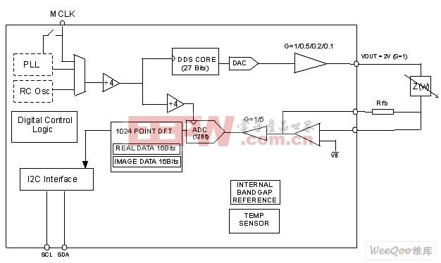 AD5933/34功能框图